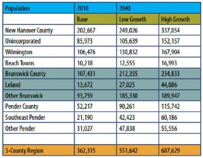 Population Trends in Brunswick County