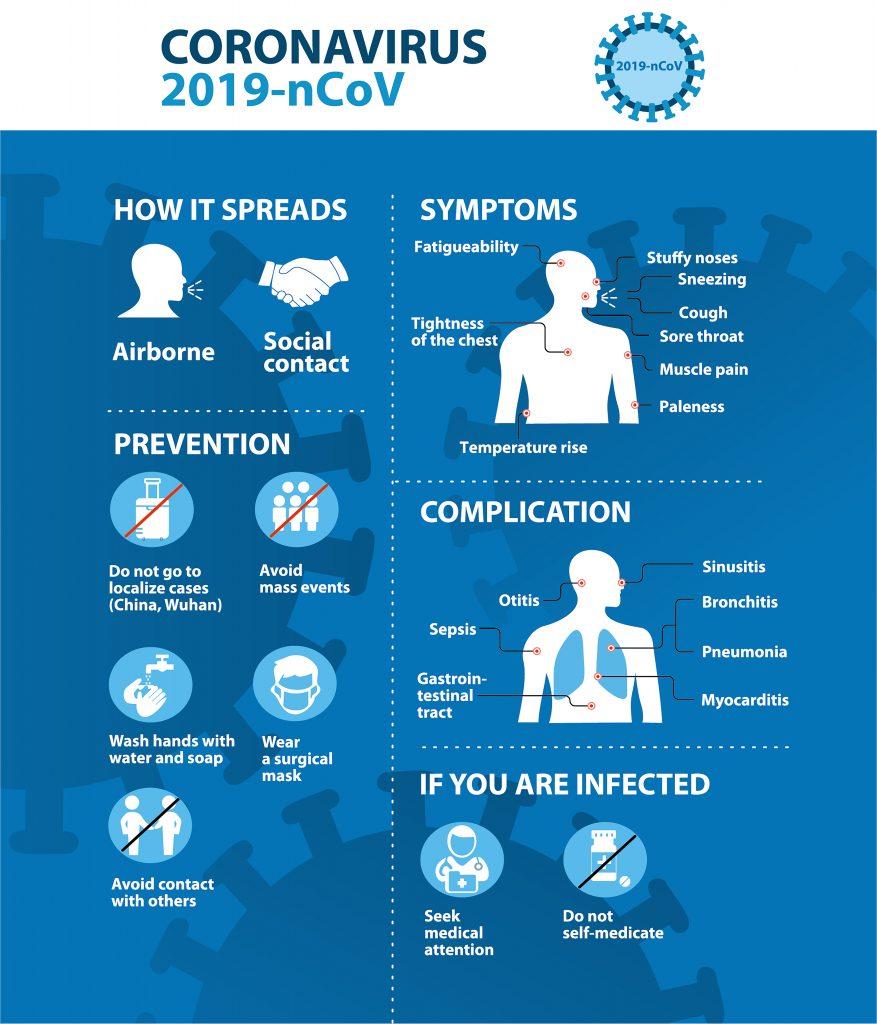 Coronavirus 2020 Infographic