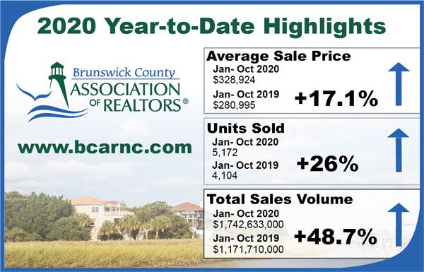 BCAR YTD Brunswick County NC