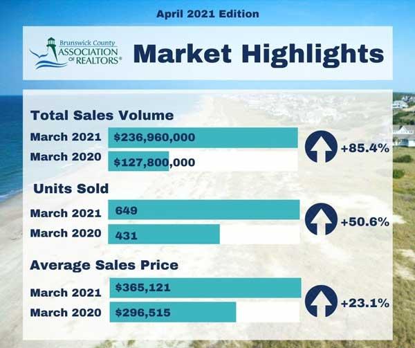 Brunswick County Market Highlights Real Estate 2021