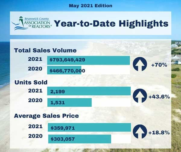 Year to Date Real Estate BCAR