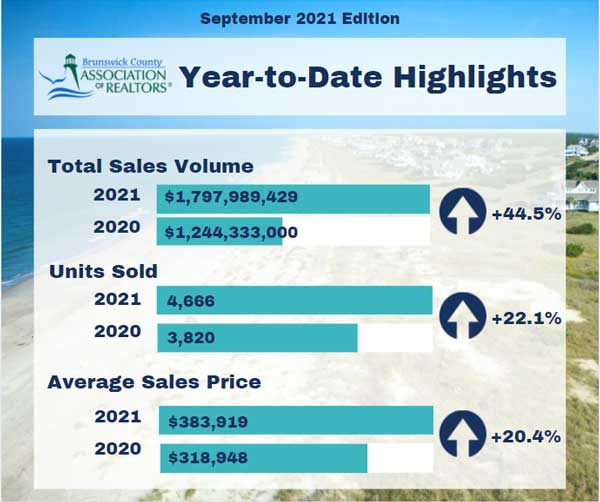 Year to Date BCAR Market